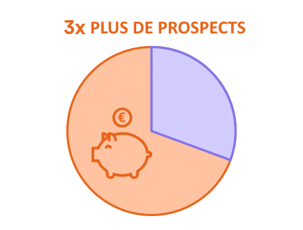 le content marketing genere trois fois plus de prospects
